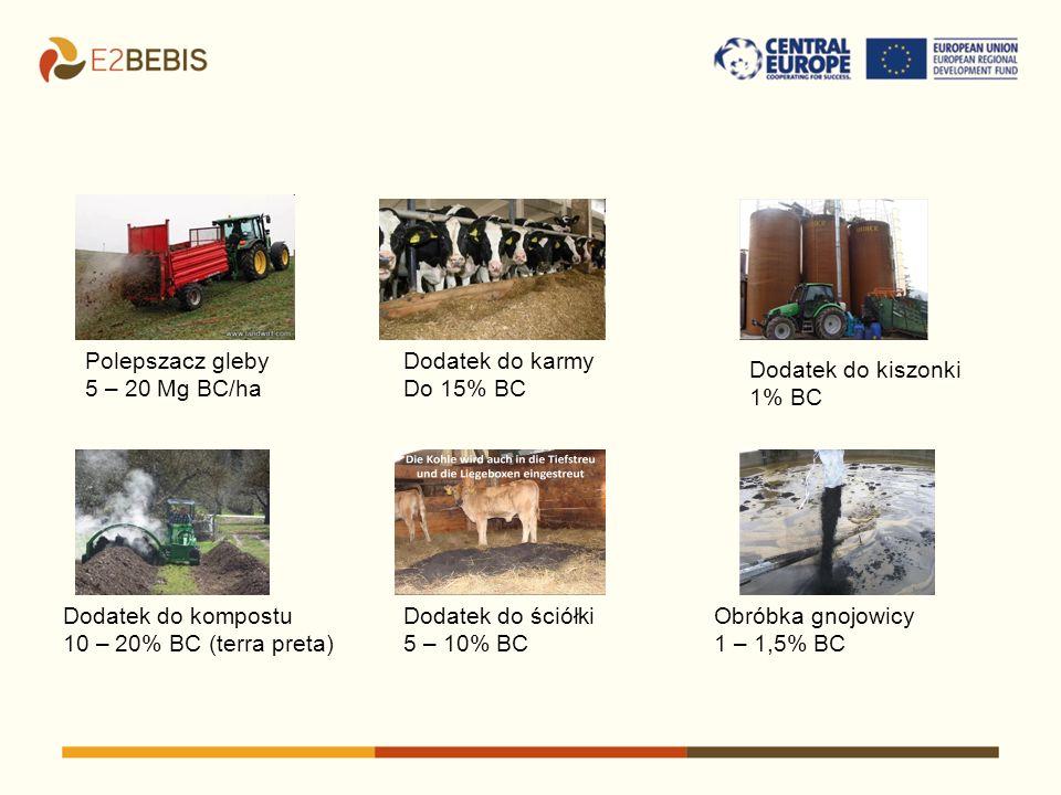 Polepszacz gleby 5 – 20 Mg BC/ha Dodatek do kompostu 10 – 20% BC (terra preta) Dodatek do karmy Do 15% BC Dodatek do ściółki 5 – 10% BC Dodatek do kis