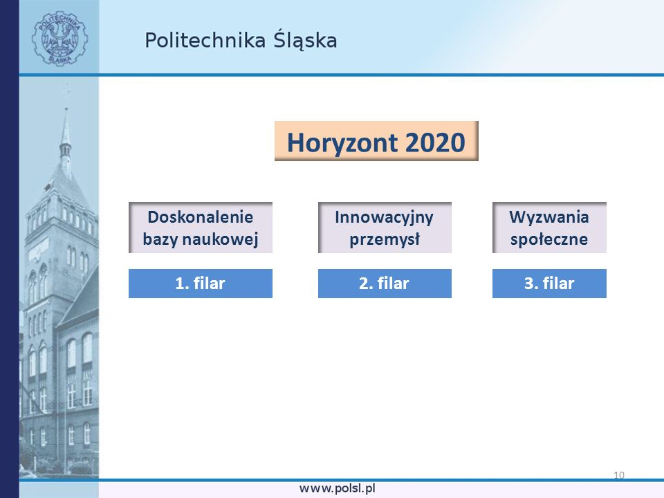 10 Horyzont 2020 Doskonalenie bazy naukowej Wyzwania społeczne Innowacyjny przemysł 1. filar3. filar2. filar