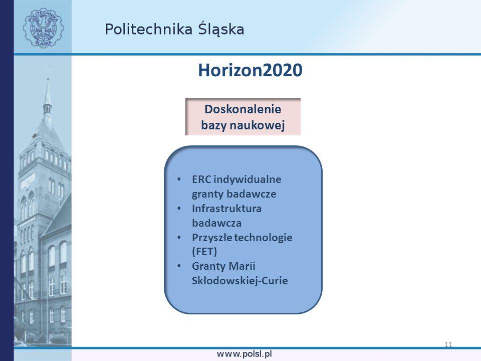11 Horizon2020 ERC indywidualne granty badawcze Infrastruktura badawcza Przyszłe technologie (FET) Granty Marii Skłodowskiej-Curie Doskonalenie bazy n