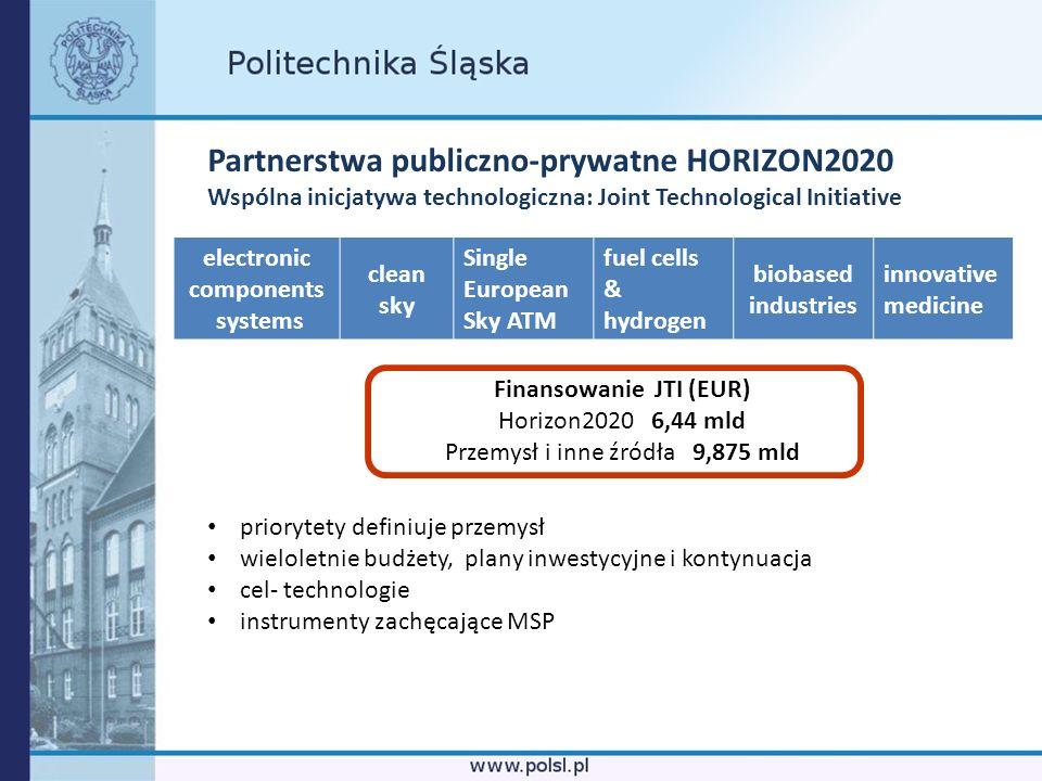 Partnerstwa publiczno-prywatne HORIZON2020 Wspólna inicjatywa technologiczna: Joint Technological Initiative Finansowanie JTI (EUR) Horizon2020 6,44 m