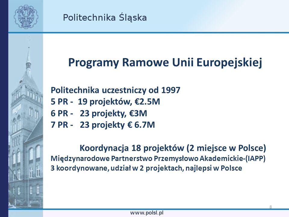 8 Programy Ramowe Unii Europejskiej Politechnika uczestniczy od 1997 5 PR - 19 projektów, 2.5M 6 PR - 23 projekty, 3M 7 PR - 23 projekty 6.7M Koordyna