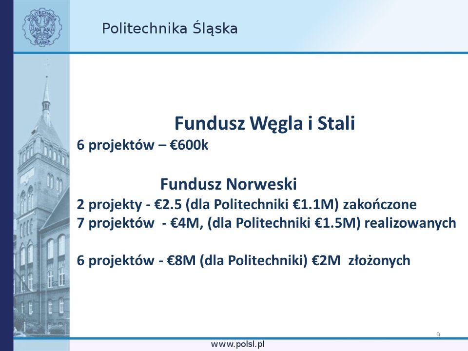 9 Fundusz Węgla i Stali 6 projektów – 600k Fundusz Norweski 2 projekty - 2.5 (dla Politechniki 1.1M) zakończone 7 projektów - 4M, (dla Politechniki 1.