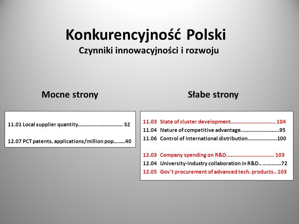 Mocne stronySłabe strony Konkurencyjność Polski Czynniki innowacyjności i rozwoju 11.01 Local supplier quantity............................. 32 12.07