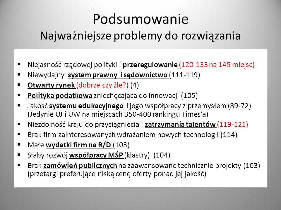 Podsumowanie Najważniejsze problemy do rozwiązania Niejasność rządowej polityki i przeregulowanie (120-133 na 145 miejsc) Niewydajny system prawny i s