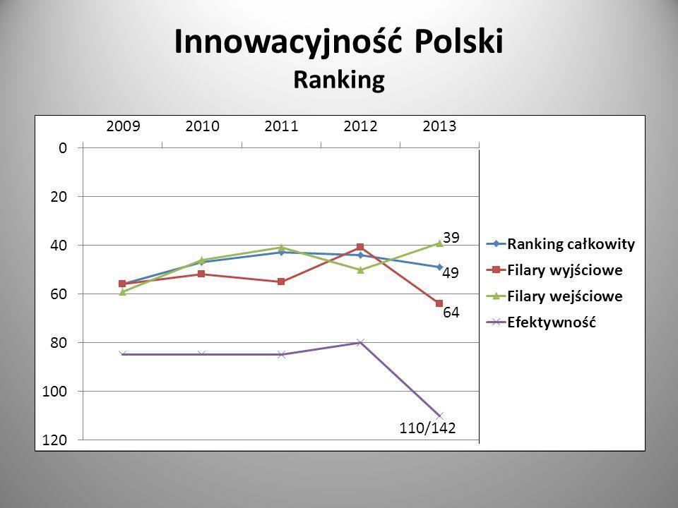 Innowacyjność Polski Ranking 49