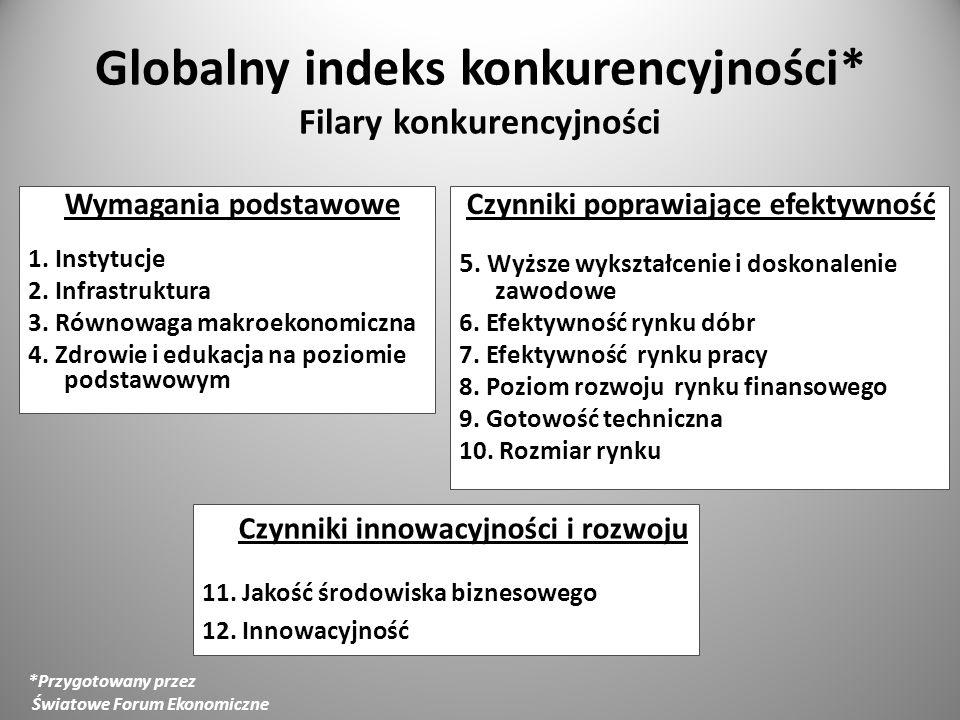 Globalny indeks konkurencyjności* Filary konkurencyjności Wymagania podstawowe 1. Instytucje 2. Infrastruktura 3. Równowaga makroekonomiczna 4. Zdrowi