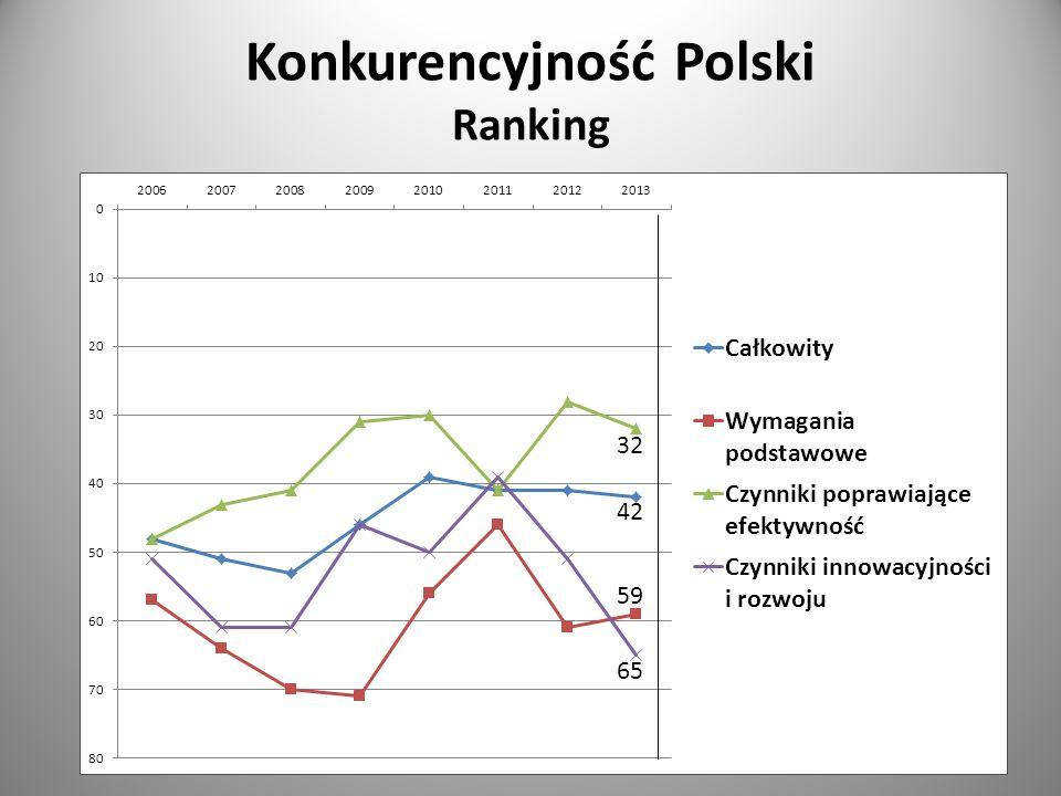 Konkurencyjność Polski Ranking 42