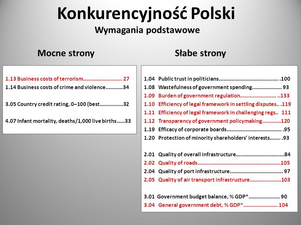 Konkurencyjność Polski Wymagania podstawowe Mocne stronySłabe strony 1.04 Public trust in politicians.......................................100 1.08 W