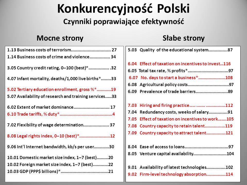 Konkurencyjność Polski Czynniki poprawiające efektywność Mocne stronySłabe strony 5.03 Quality of the educational system...............87 6.04 Effect
