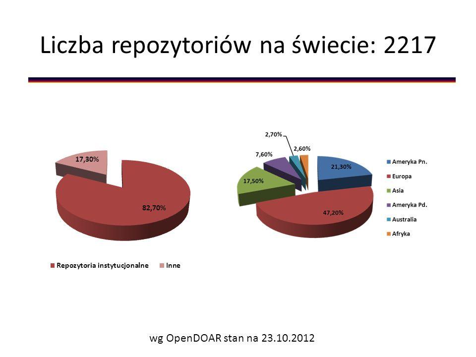 Liczba repozytoriów na świecie: 2217 wg OpenDOAR stan na 23.10.2012