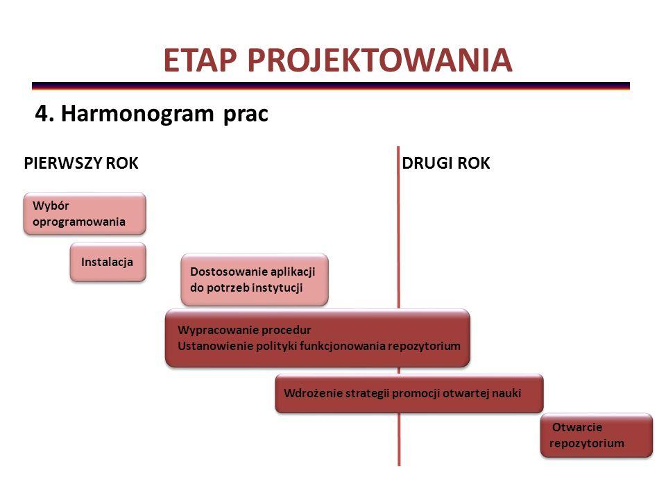 ETAP PROJEKTOWANIA PIERWSZY ROK DRUGI ROK Instalacja Wybór oprogramowania Wdrożenie strategii promocji otwartej nauki Dostosowanie aplikacji do potrzeb instytucji Wypracowanie procedur Ustanowienie polityki funkcjonowania repozytorium Wypracowanie procedur Ustanowienie polityki funkcjonowania repozytorium Otwarcie repozytorium 4.