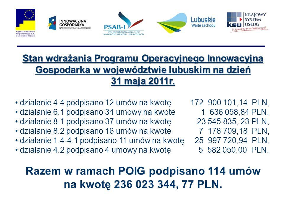 Stan wdrażania Programu Operacyjnego Innowacyjna Gospodarka w województwie lubuskim na dzień 31 maja 2011r. działanie 4.4 podpisano 12 umów na kwotę 1
