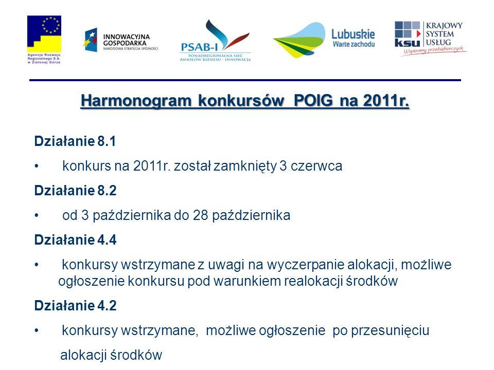 Harmonogram konkursów POIG na 2011r. Działanie 8.1 konkurs na 2011r. został zamknięty 3 czerwca Działanie 8.2 od 3 października do 28 października Dzi