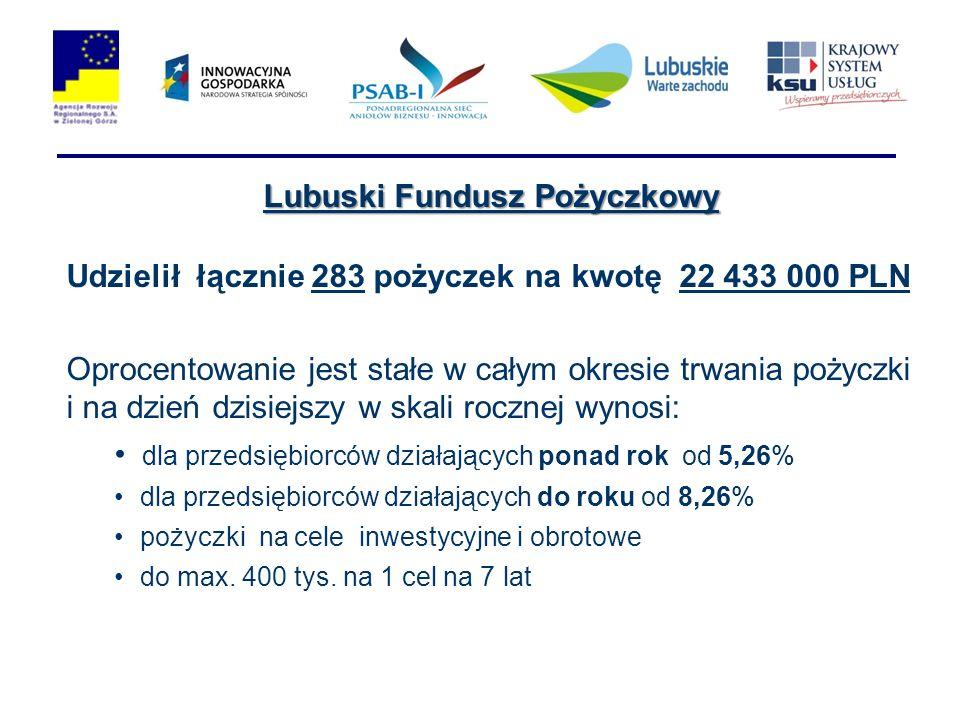 Lubuski Fundusz Pożyczkowy Udzielił łącznie 283 pożyczek na kwotę 22 433 000 PLN Oprocentowanie jest stałe w całym okresie trwania pożyczki i na dzień dzisiejszy w skali rocznej wynosi: dla przedsiębiorców działających ponad rok od 5,26% dla przedsiębiorców działających do roku od 8,26% pożyczki na cele inwestycyjne i obrotowe do max.