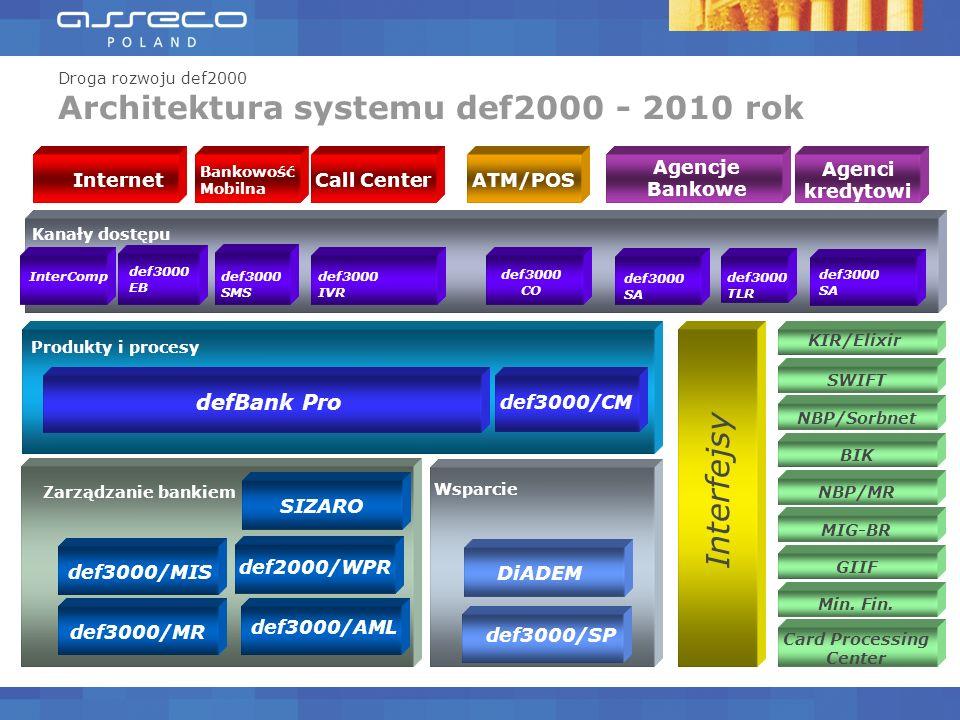 def3000/MIS def3000/MR Zarządzanie bankiem def3000/SP InterComp Internet Kanały dostępu def3000 EB def3000 IVR Call Center def3000 SMS Bankowość Mobilna def3000 SA Agenci kredytowi ATM/POS Interfejsy KIR/Elixir Card Processing Center SWIFT NBP/Sorbnet BIK NBP/MR MIG-BR GIIF Min.