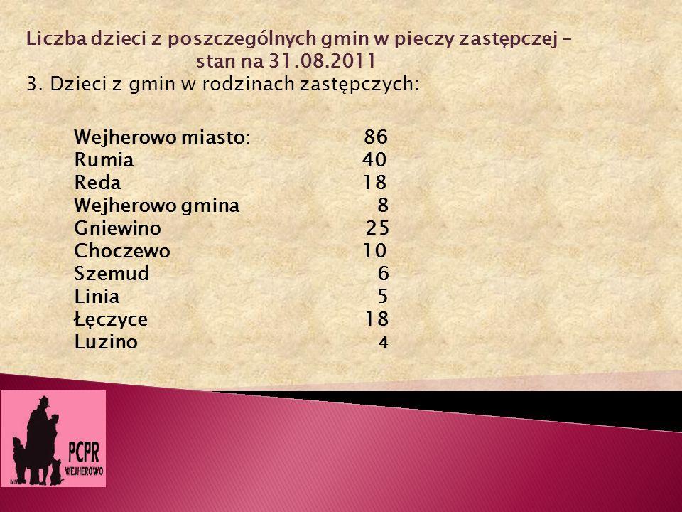 Liczba dzieci z poszczególnych gmin w pieczy zastępczej – stan na 31.08.2011 3. Dzieci z gmin w rodzinach zastępczych: Wejherowo miasto: 86 Rumia 40 R