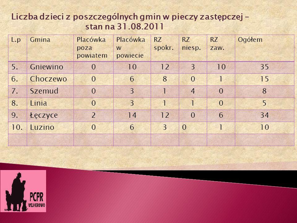 Liczba dzieci z poszczególnych gmin w pieczy zastępczej – stan na 31.08.2011 L.pGminaPlacówka poza powiatem Placówka w powiecie RZ spokr. RZ niesp. RZ