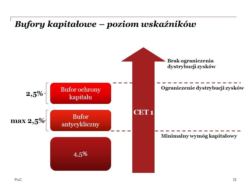 PwC Bufory kapitałowe – poziom wskaźników 4,5% Bufor antycykliczny Bufor ochrony kapitału max 2,5% 2,5% Minimalny wymóg kapitałowy Ograniczenie dystry