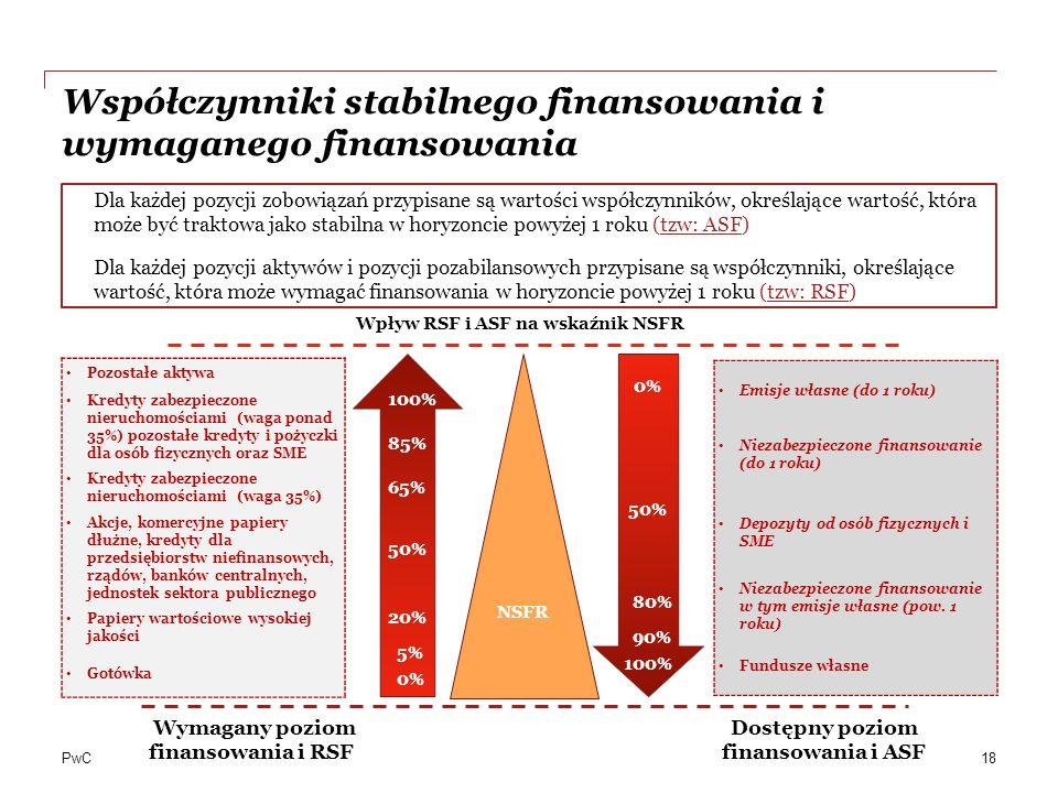 PwC Współczynniki stabilnego finansowania i wymaganego finansowania Dla każdej pozycji zobowiązań przypisane są wartości współczynników, określające w