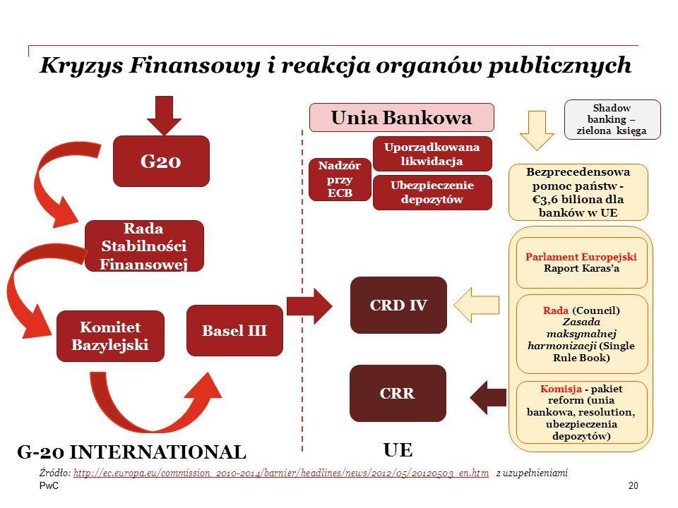 PwC Kryzys Finansowy i reakcja organów publicznych 20 G20 Komitet Bazylejski Basel III G-20 INTERNATIONAL UE CRD IV Bezprecedensowa pomoc państw - 3,6