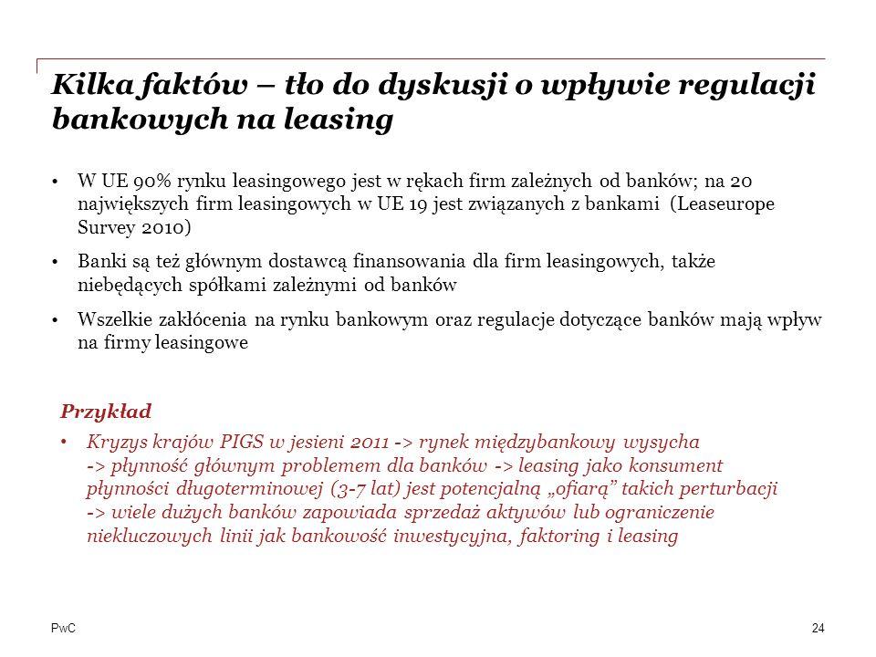 PwC Kilka faktów – tło do dyskusji o wpływie regulacji bankowych na leasing W UE 90% rynku leasingowego jest w rękach firm zależnych od banków; na 20