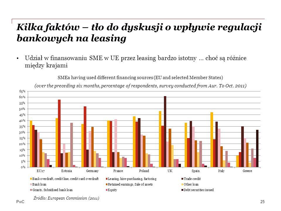 PwC Kilka faktów – tło do dyskusji o wpływie regulacji bankowych na leasing Udział w finansowaniu SME w UE przez leasing bardzo istotny … choć są różn