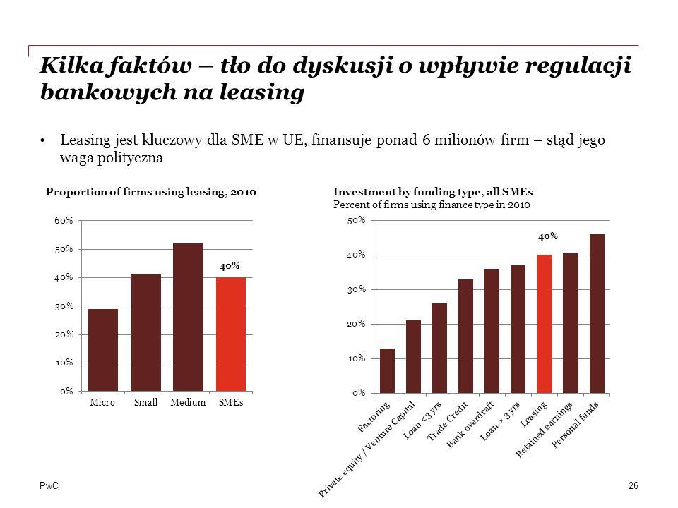 PwC Kilka faktów – tło do dyskusji o wpływie regulacji bankowych na leasing Leasing jest kluczowy dla SME w UE, finansuje ponad 6 milionów firm – stąd