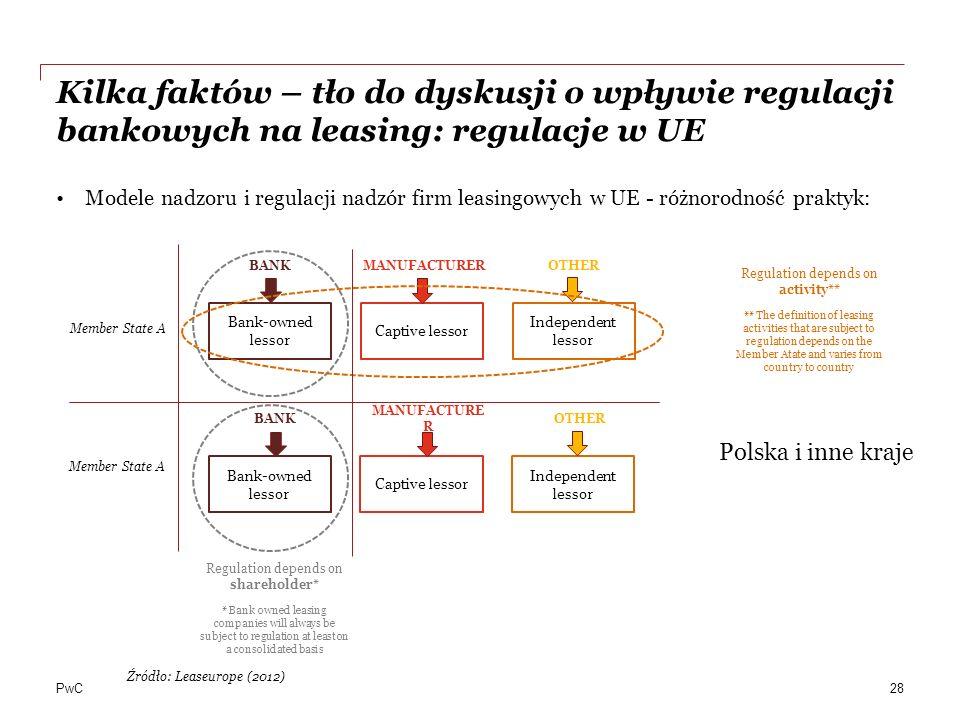 PwC Kilka faktów – tło do dyskusji o wpływie regulacji bankowych na leasing: regulacje w UE Modele nadzoru i regulacji nadzór firm leasingowych w UE -