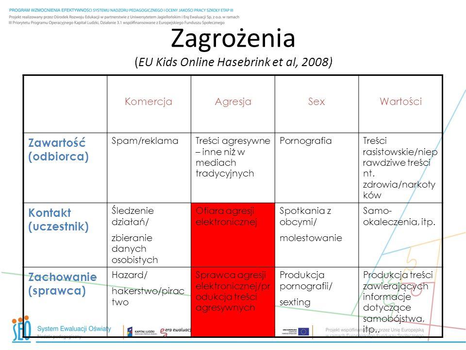 Zagrożenia (EU Kids Online Hasebrink et al, 2008) KomercjaAgresjaSexWartości Zawartość (odbiorca) Spam/reklamaTreści agresywne – inne niż w mediach tr
