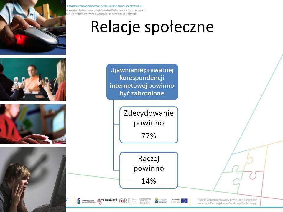 Relacje społeczne Ujawnianie prywatnej korespondencji internetowej powinno być zabronione Zdecydowanie powinno 77% Raczej powinno 14%