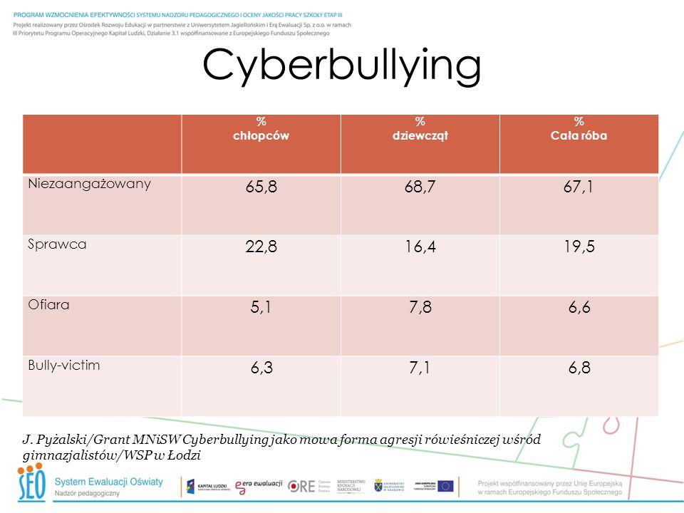 Cyberbullying % chłopców % dziewcząt % Cała róba Niezaangażowany 65,868,767,1 Sprawca 22,816,419,5 Ofiara 5,17,86,6 Bully-victim 6,37,16,8 J. Pyżalski