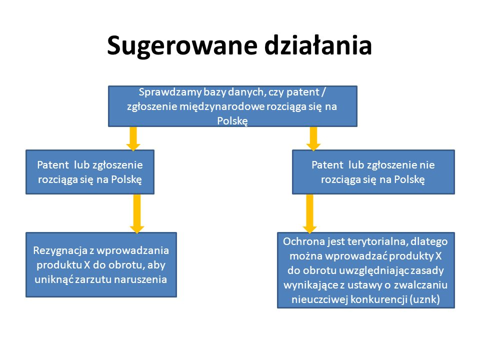 Sugerowane działania Sprawdzamy bazy danych, czy patent / zgłoszenie międzynarodowe rozciąga się na Polskę Rezygnacja z wprowadzania produktu X do obr