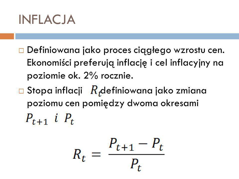 INFLACJA Definiowana jako proces ciągłego wzrostu cen.