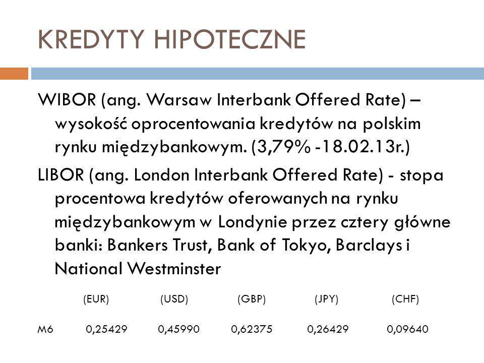 KREDYTY HIPOTECZNE WIBOR (ang.