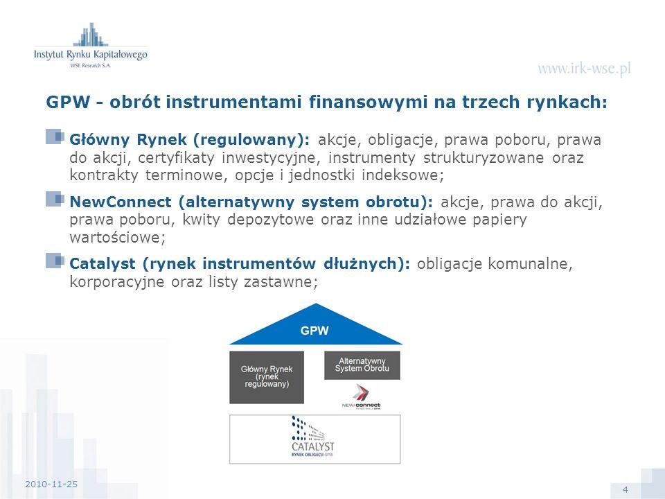 4 2010-11-25 GPW - obrót instrumentami finansowymi na trzech rynkach: Główny Rynek (regulowany): akcje, obligacje, prawa poboru, prawa do akcji, certyfikaty inwestycyjne, instrumenty strukturyzowane oraz kontrakty terminowe, opcje i jednostki indeksowe; NewConnect (alternatywny system obrotu): akcje, prawa do akcji, prawa poboru, kwity depozytowe oraz inne udziałowe papiery wartościowe; Catalyst (rynek instrumentów dłużnych): obligacje komunalne, korporacyjne oraz listy zastawne;