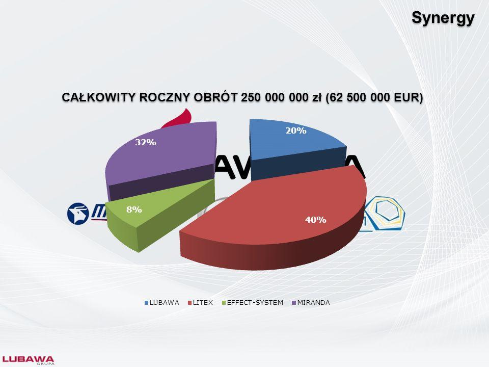 Synergy + + + + CAŁKOWITY ROCZNY OBRÓT 250 000 000 zł (62 500 000 EUR)