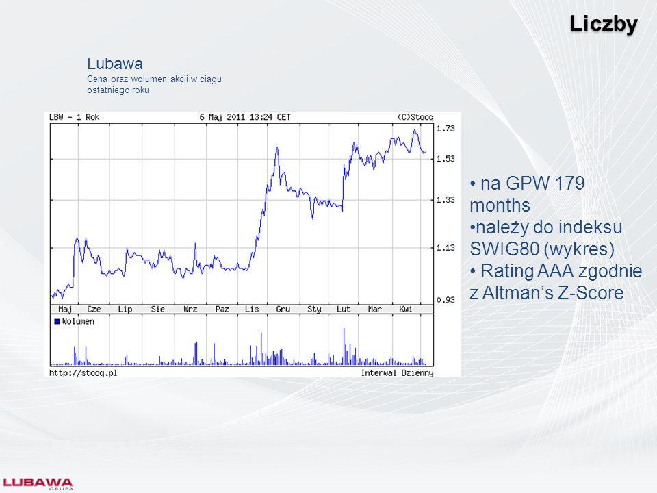 Liczby na GPW 179 months należy do indeksu SWIG80 (wykres) Rating AAA zgodnie z Altmans Z-Score Lubawa Cena oraz wolumen akcji w ciągu ostatniego roku