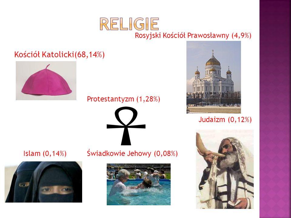 Kościół Katolicki(68,14%) Rosyjski Kościół Prawosławny (4,9%) Protestantyzm (1,28%) Islam (0,14%) Judaizm (0,12%) Świadkowie Jehowy (0,08%)