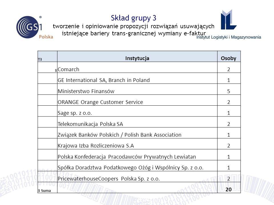 T3 InstytucjaOsoby 3 Comarch2 GE International SA, Branch in Poland1 Ministerstwo Finansów5 ORANGE Orange Customer Service2 Sage sp. z o.o.1 Telekomun