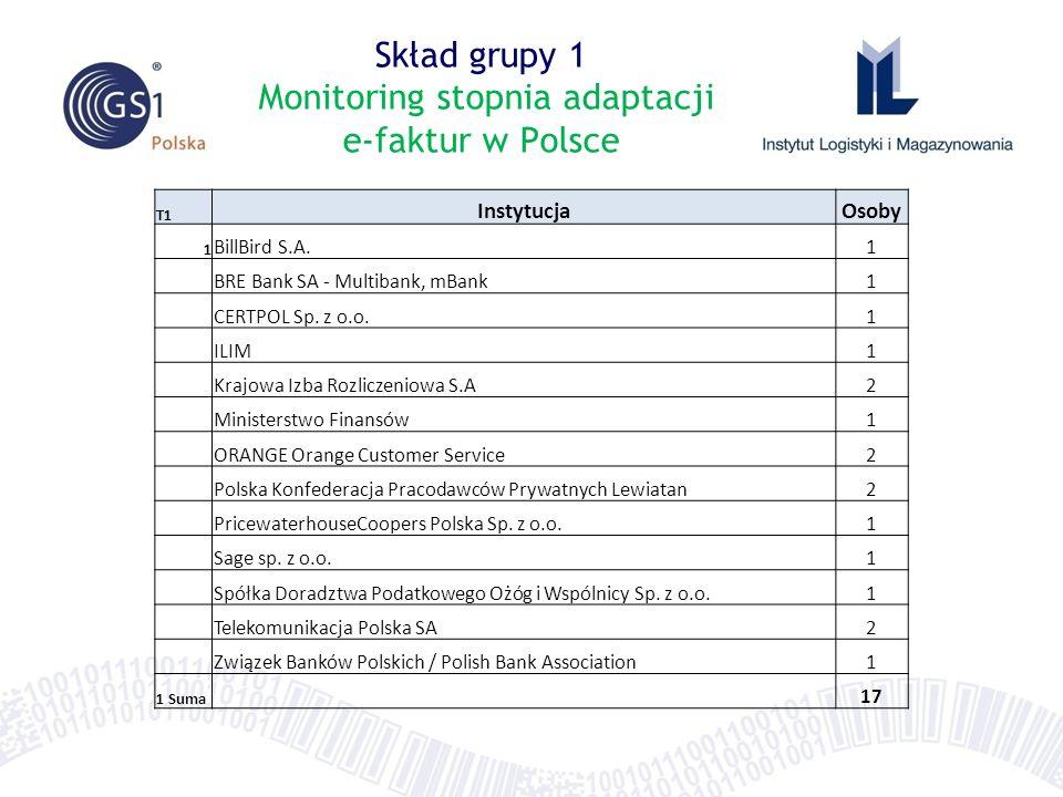 Skład grupy 1 Monitoring stopnia adaptacji e-faktur w Polsce T1 InstytucjaOsoby 1 BillBird S.A.1 BRE Bank SA - Multibank, mBank1 CERTPOL Sp. z o.o.1 I