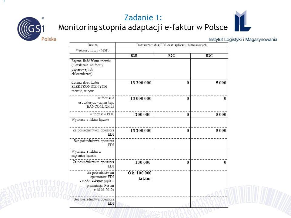 Zadanie 1: Monitoring stopnia adaptacji e-faktur w Polsce BranżaDostawca usług EDI oraz aplikacji biznesowych Wielkość firmy (MŚP) B2BB2GB2C Łączna il