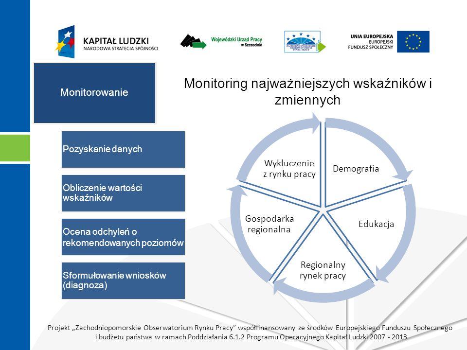 Projekt Zachodniopomorskie Obserwatorium Rynku Pracy współfinansowany ze środków Europejskiego Funduszu Społecznego i budżetu państwa w ramach Poddzia
