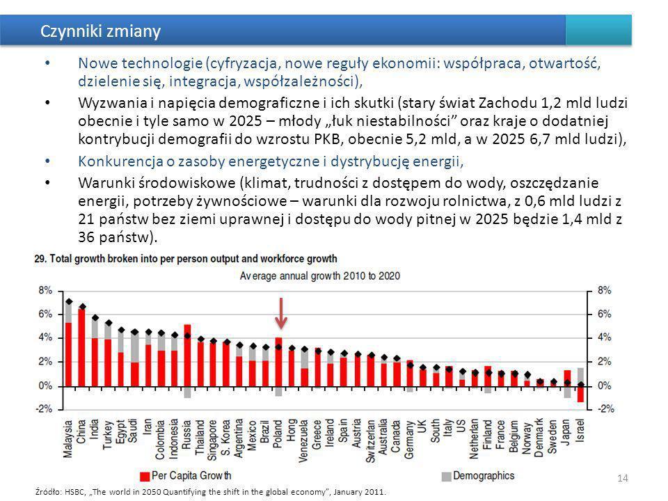 Czynniki zmiany Nowe technologie (cyfryzacja, nowe reguły ekonomii: współpraca, otwartość, dzielenie się, integracja, współzależności), Wyzwania i napięcia demograficzne i ich skutki (stary świat Zachodu 1,2 mld ludzi obecnie i tyle samo w 2025 – młody łuk niestabilności oraz kraje o dodatniej kontrybucji demografii do wzrostu PKB, obecnie 5,2 mld, a w 2025 6,7 mld ludzi), Konkurencja o zasoby energetyczne i dystrybucję energii, Warunki środowiskowe (klimat, trudności z dostępem do wody, oszczędzanie energii, potrzeby żywnościowe – warunki dla rozwoju rolnictwa, z 0,6 mld ludzi z 21 państw bez ziemi uprawnej i dostępu do wody pitnej w 2025 będzie 1,4 mld z 36 państw).