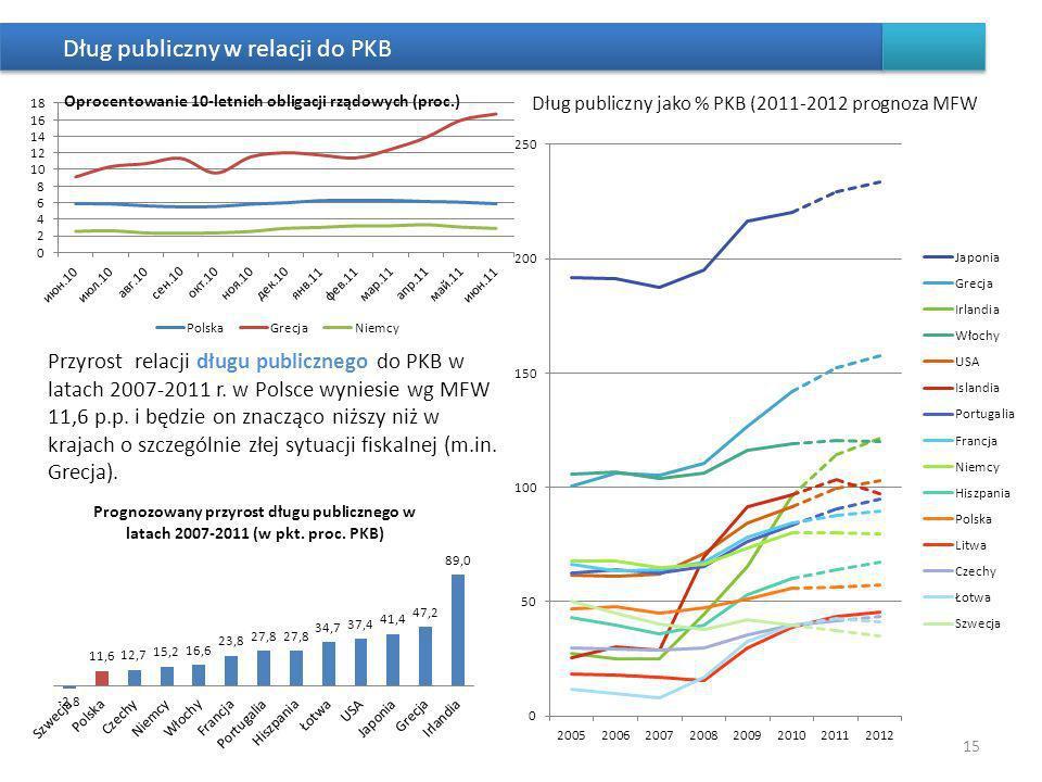 15 Przyrost relacji długu publicznego do PKB w latach 2007-2011 r. w Polsce wyniesie wg MFW 11,6 p.p. i będzie on znacząco niższy niż w krajach o szcz