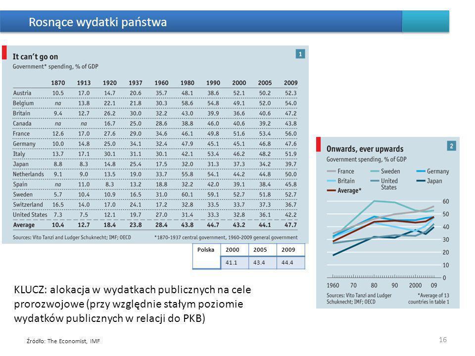 Rosnące wydatki państwa 16 Źródło: The Economist, IMF KLUCZ: alokacja w wydatkach publicznych na cele prorozwojowe (przy względnie stałym poziomie wyd