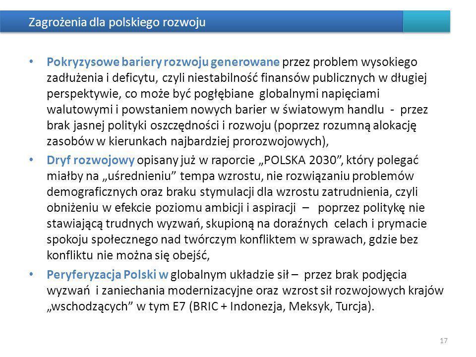 Zagrożenia dla polskiego rozwoju Pokryzysowe bariery rozwoju generowane przez problem wysokiego zadłużenia i deficytu, czyli niestabilność finansów pu