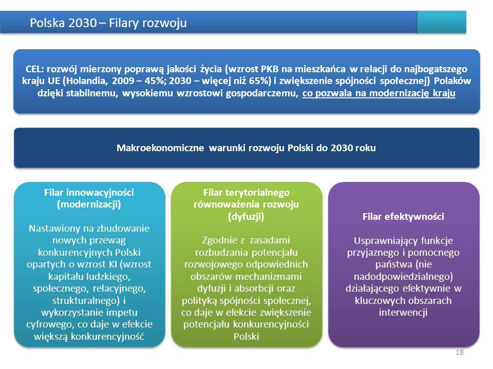 Polska 2030 – Filary rozwoju 18 CEL: rozwój mierzony poprawą jakości życia (wzrost PKB na mieszkańca w relacji do najbogatszego kraju UE (Holandia, 20