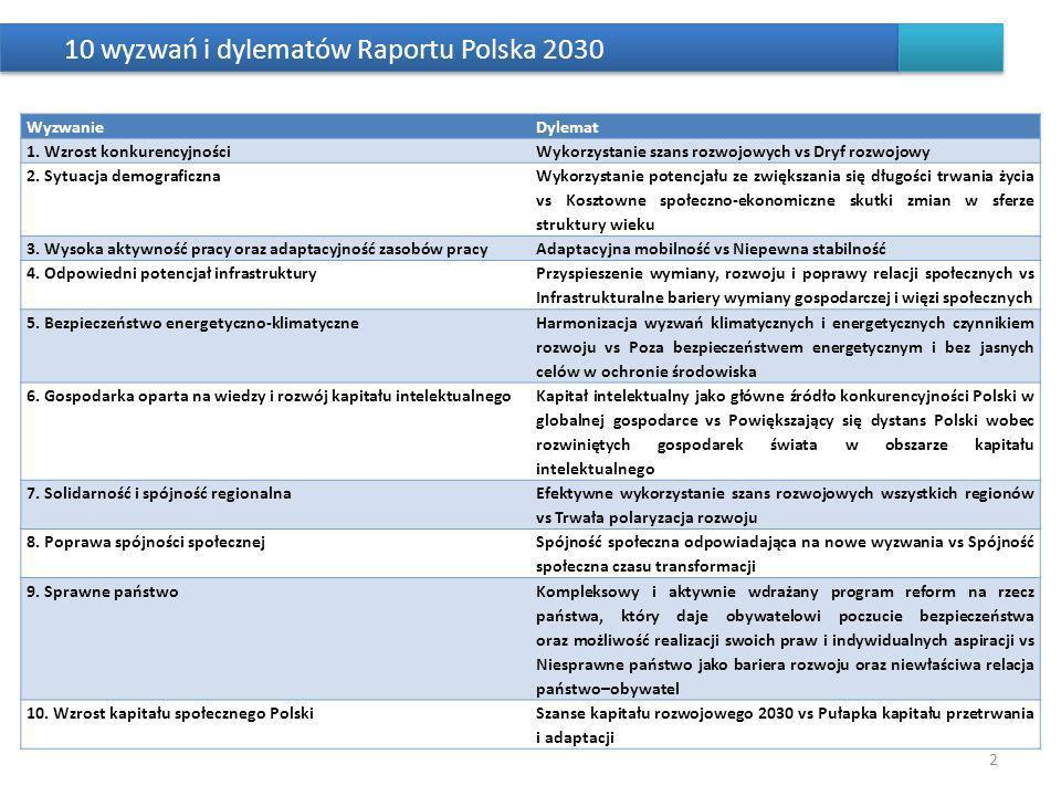 10 wyzwań i dylematów Raportu Polska 2030 WyzwanieDylemat 1.