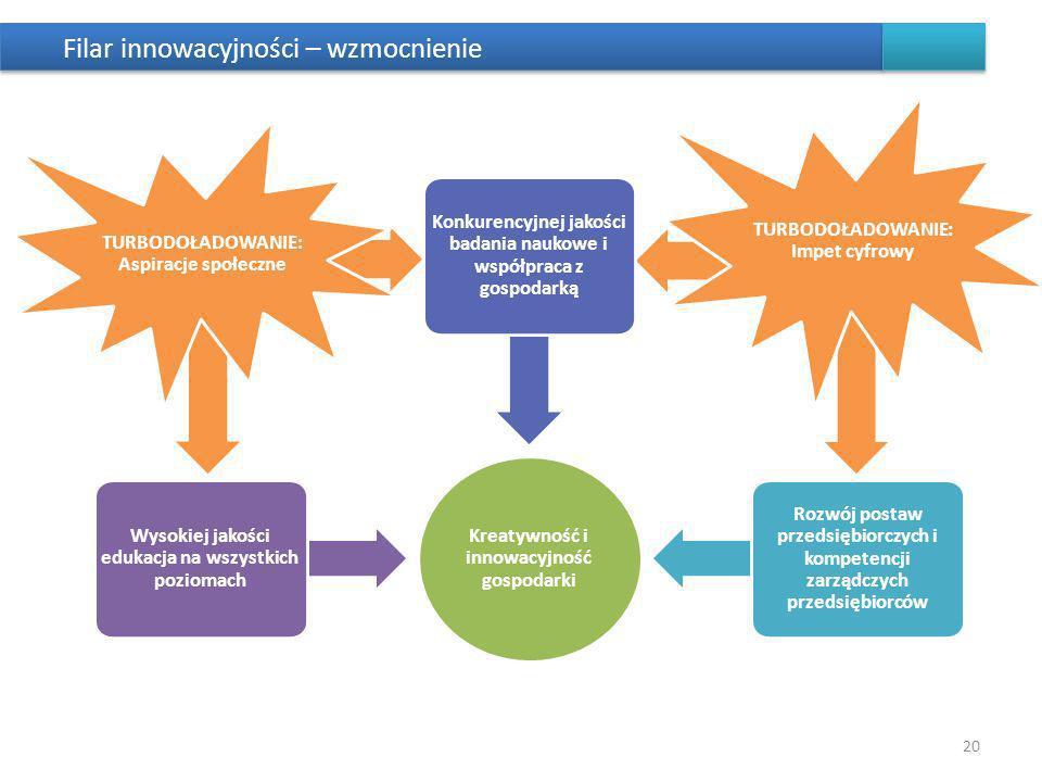 Filar innowacyjności – wzmocnienie 20 Kreatywność i innowacyjność gospodarki Wysokiej jakości edukacja na wszystkich poziomach TURBODOŁADOWANIE: Aspiracje społeczne Konkurencyjnej jakości badania naukowe i współpraca z gospodarką Rozwój postaw przedsiębiorczych i kompetencji zarządczych przedsiębiorców TURBODOŁADOWANIE: Impet cyfrowy
