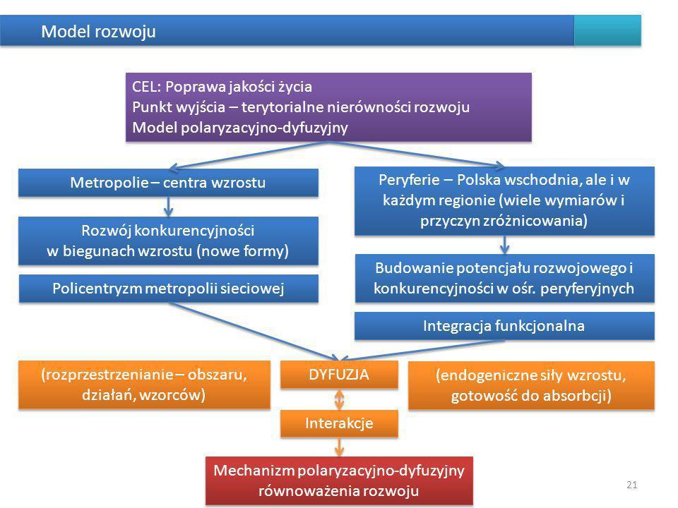 Model rozwoju 21 CEL: Poprawa jakości życia Punkt wyjścia – terytorialne nierówności rozwoju Model polaryzacyjno-dyfuzyjny CEL: Poprawa jakości życia Punkt wyjścia – terytorialne nierówności rozwoju Model polaryzacyjno-dyfuzyjny Metropolie – centra wzrostu Rozwój konkurencyjności w biegunach wzrostu (nowe formy) Policentryzm metropolii sieciowej Peryferie – Polska wschodnia, ale i w każdym regionie (wiele wymiarów i przyczyn zróżnicowania) Budowanie potencjału rozwojowego i konkurencyjności w ośr.